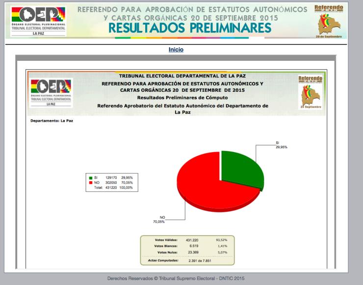 Resultados Preliminares de Departamento de La Paz